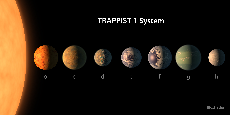 Die TRAPPIST-1 Planeten im Vergleich. Copyright: NASA/R. Hurt/T. Pyle