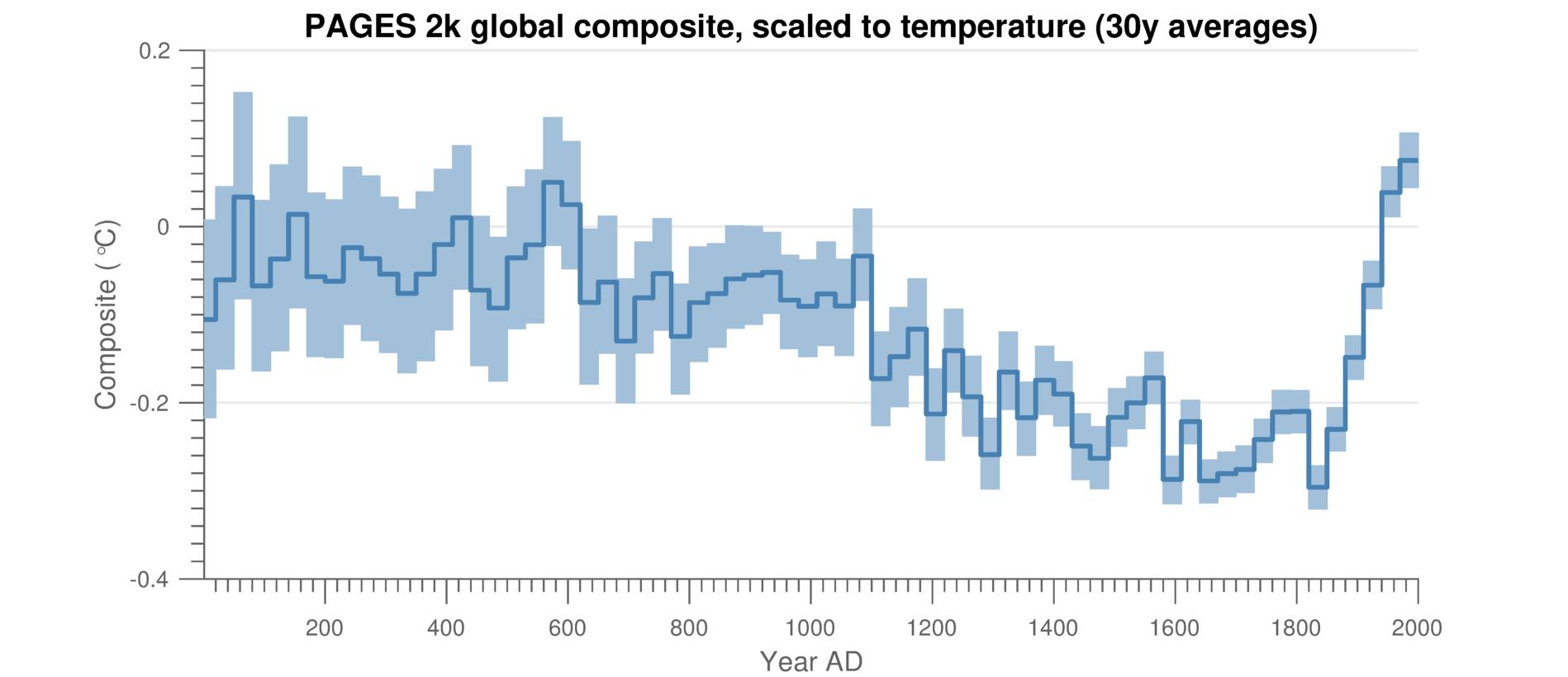 Grafik von zusammengeführten PAGES2k-Daten, die mit einem grossen Teil der aktuellen Klimaforschung übereinstimmen: Auf eine langfristige Abkühlung bis zum 19. Jahrhundert folgt ein abrupter Temperaturanstieg. Die blau schattierten Flächen stellen die Unsicherheiten dar. © Julien Emile-G