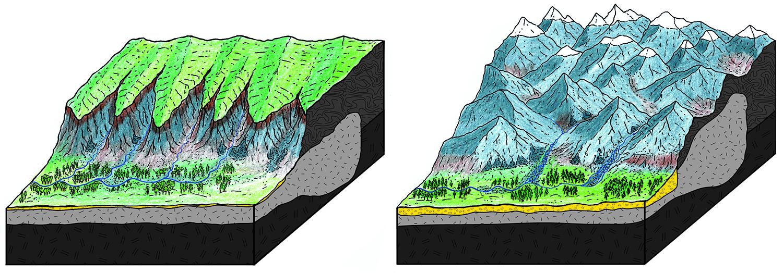 Einzugsgebiet der Ur-Reuss vor ca. 30 Millionen Jahren (links) mit Gebirgsplateau und sanften Hügeln. Rechts die Landschaft um ca. 25 Millionen Jahren vor heute mit steilen Tälern und Bergstürzen, die aus der gemächlichen Ur-Reuss einen Wildbach machten. © Philippos Garefalakis, Universität Bern.