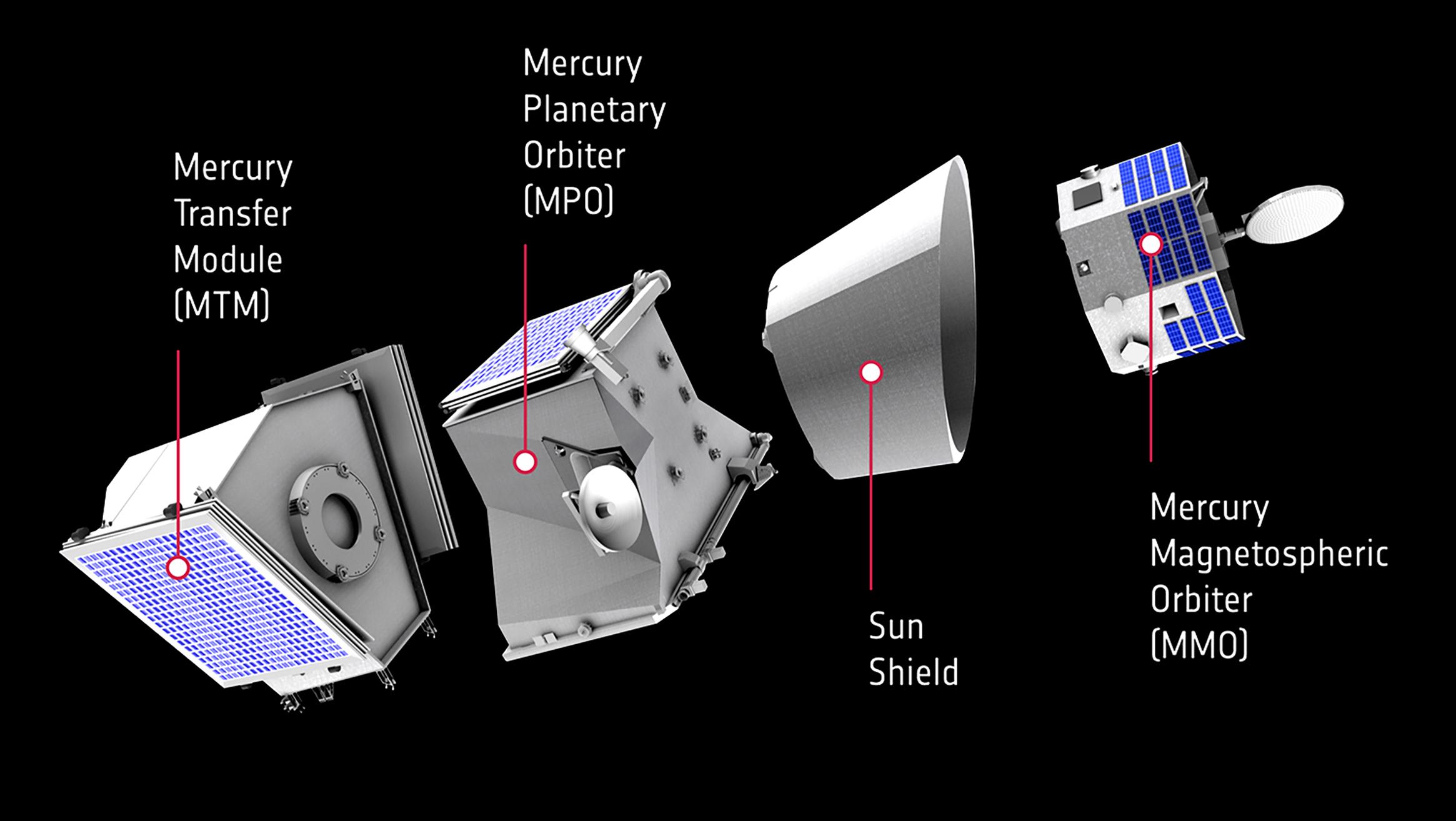 Die verschiedenen Elemente der Raumsonde BepiColombo. © ESA