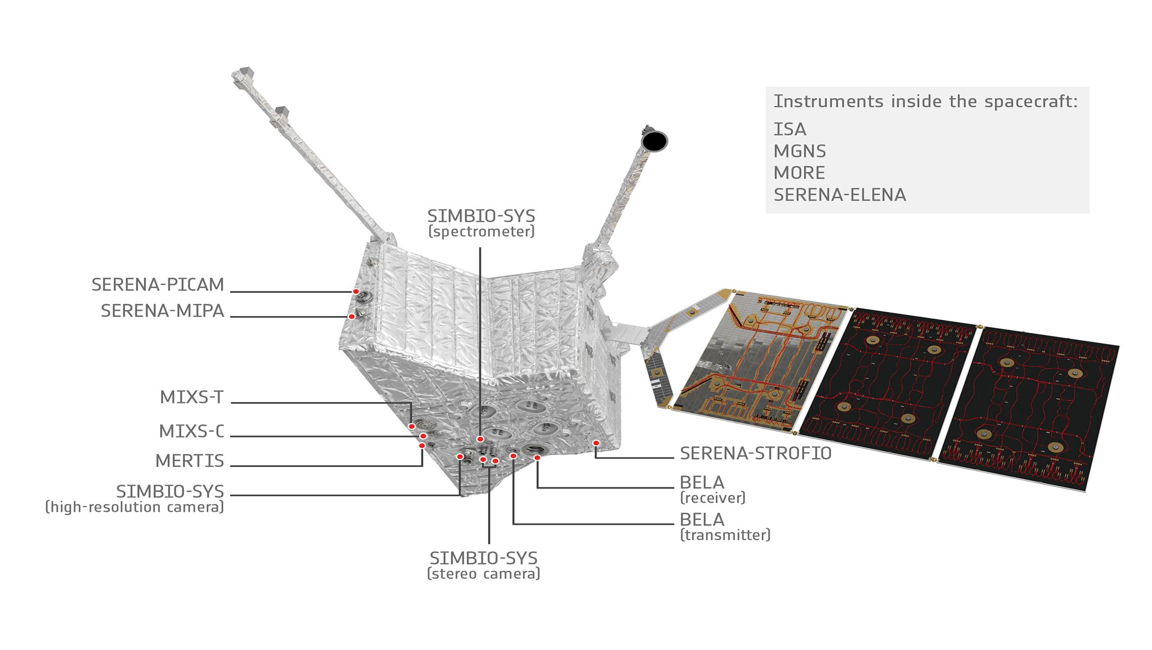 Die Instrumente an Bord des Mercury Planetary Orbiter (MPO) von BepiColombo. © ESA/ATG medialab
