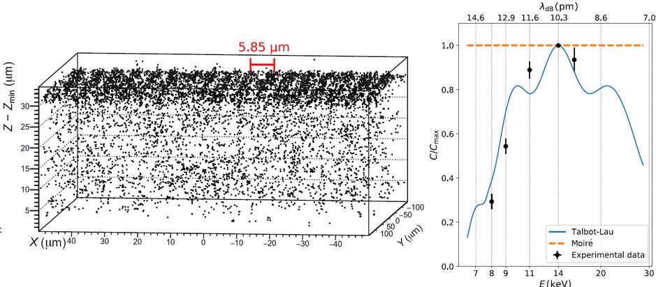 Dreidimensionale Rekonstruktion des nachgewiesenen Interferenzmusters (links) und eine Grafik, die die Abhängigkeit des beobachteten Kontrastes von der Positronenenergie (Wellenlänge) (rechts) zeigt. © Science Advances
