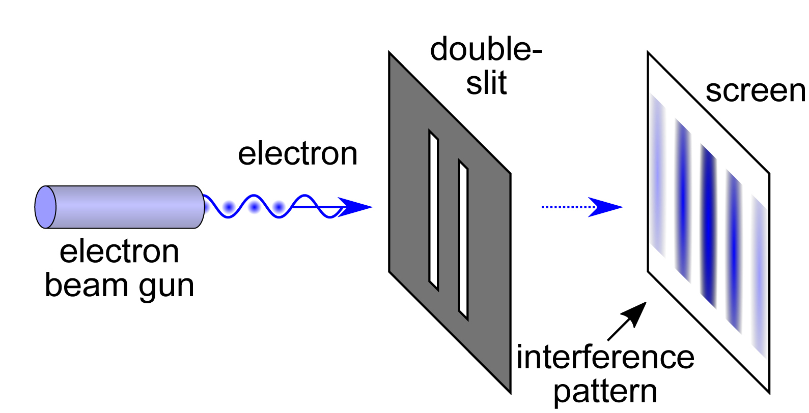 Schematic illustration of a double-slit experiment with an electron beam gun. The QUPLAS researchers conducted their experiment with positrons (antimatter) and multiple slits (grating). Due to the wave behavior of the particles, an interference pattern appears on the observation screen (nuclear emulsion detector). Image: Wikimedia Commons