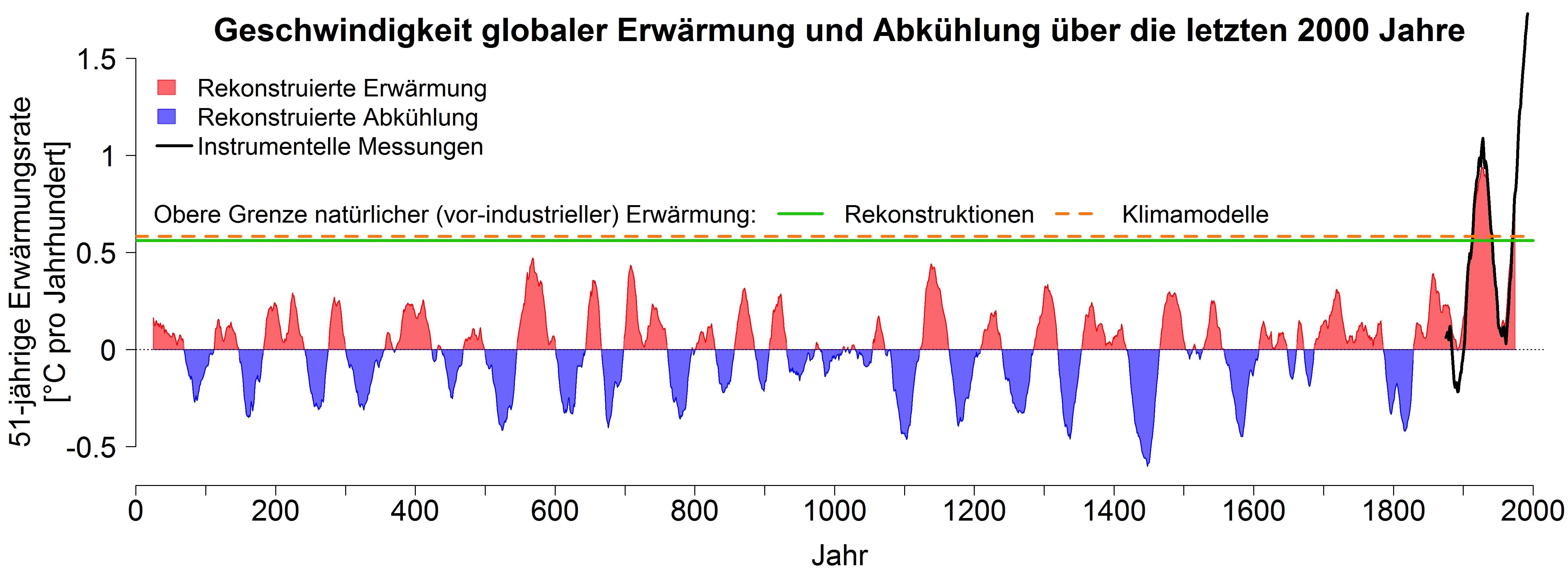Geschwindigkeit der Erwärmung oder Abkühlung der globalen Mitteltemperatur über die letzten 2000 Jahre. Rot dargestellt sind Zeiträume (jeweils über 51 Jahre), in denen die rekonstruierten Temperaturen zugenommen haben. In blau dargestellten Perioden nahmen die globalen Temperaturen ab. Die grüne Linie zeigt, dass die ohne menschlichen Einfluss maximal zu erwartenden Erwärmungsraten bei knapp 0,6 Grad pro Jahrhundert liegen. Klimamodelle (orange gestrichelte Linie) können diese natürliche Obergrenze sehr gut simulieren. Die momentane Erwärmungsgeschwindigkeit liegt mit mehr als 1,7 Grad pro Jahrhundert deutlich über diesen natürlich zu erwartenden Erwärmungsraten und über den Werten aller vorherigen Jahrhunderte. Instrumentelle Messungen seit 1850 (in schwarz) bestätigen diese Zahlen. © Universität Bern