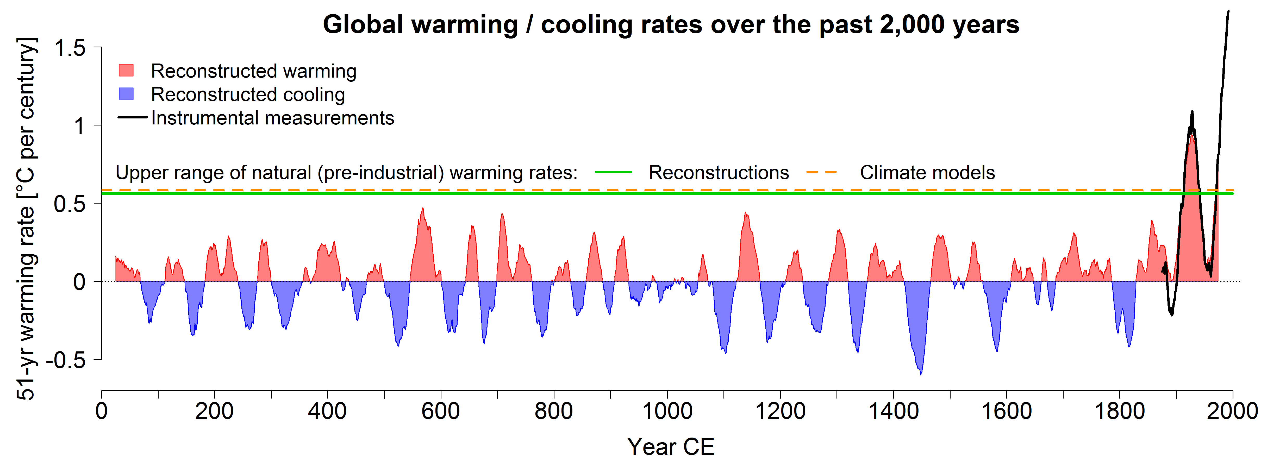 Global mean warming / cooling rates over the last 2,000 years. In red are the periods (each across 51 years) in which the reconstructed temperatures increased. Global temperatures decreased in the periods in blue. The green line shows that the maximum expected warming rate without anthropogenic influence is just under 0.6 degrees per century. Climate models (dashed orange line) are able to simulate this natural upper limit very well. At more than 1.7 degrees per century, the current rate of warming is significantly higher than the expected natural rate of warming, and higher than values for every previous century. Instrumental measurements since 1850 (in black) confirm these figures. © University of Bern