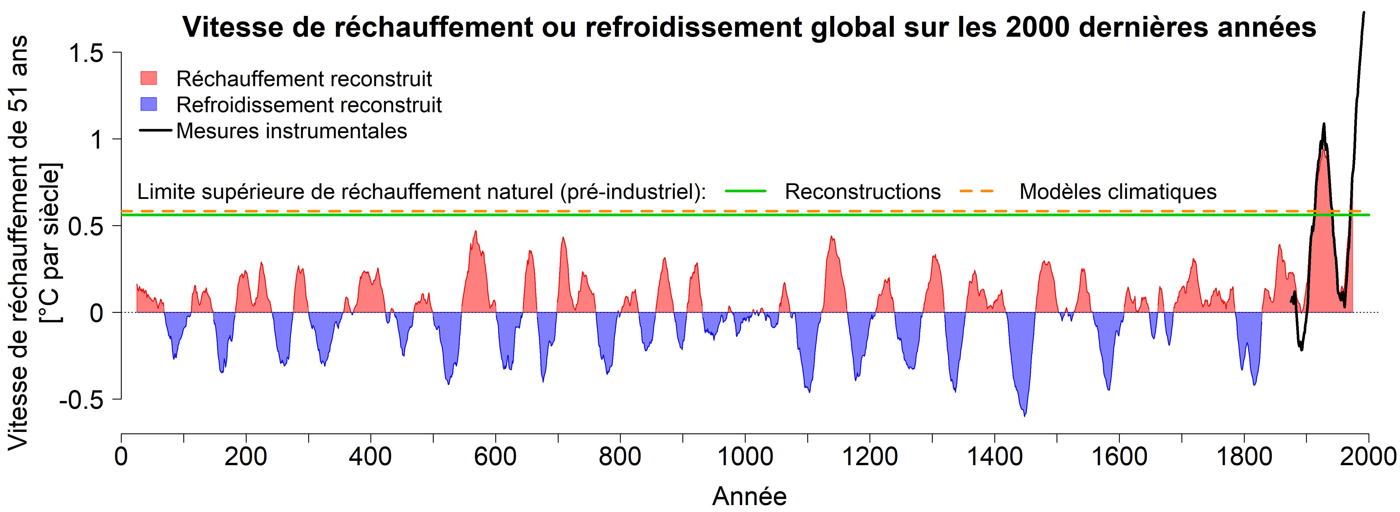 Vitesse du réchauffement ou du refroidissement de la température moyenne mondiale sur les 2000 dernières années. En rouge, il s'agit des périodes (respectivement sur 51 ans) au cours desquelles les températures reconstruites ont augmenté. Pendant les périodes illustrées en bleu, les températures mondiales ont baissé. La ligne verte indique que les taux de réchauffement maximum à prévoir sans l'influence de l'homme atteignent à peine 0,6 degrés par siècle. Les modèles climatiques (ligne en pointillés orange) peuvent très bien simuler cette limite supérieure naturelle. La vitesse actuelle du réchauffement atteint plus de 1,7 degrés par siècle, ce qui est nettement supérieur à ces taux de réchauffement naturels à prévoir et aux valeurs de tous les siècles précédents. Les mesures instrumentales depuis 1850 (en noir) confirment ces chiffres. © Université de Berne