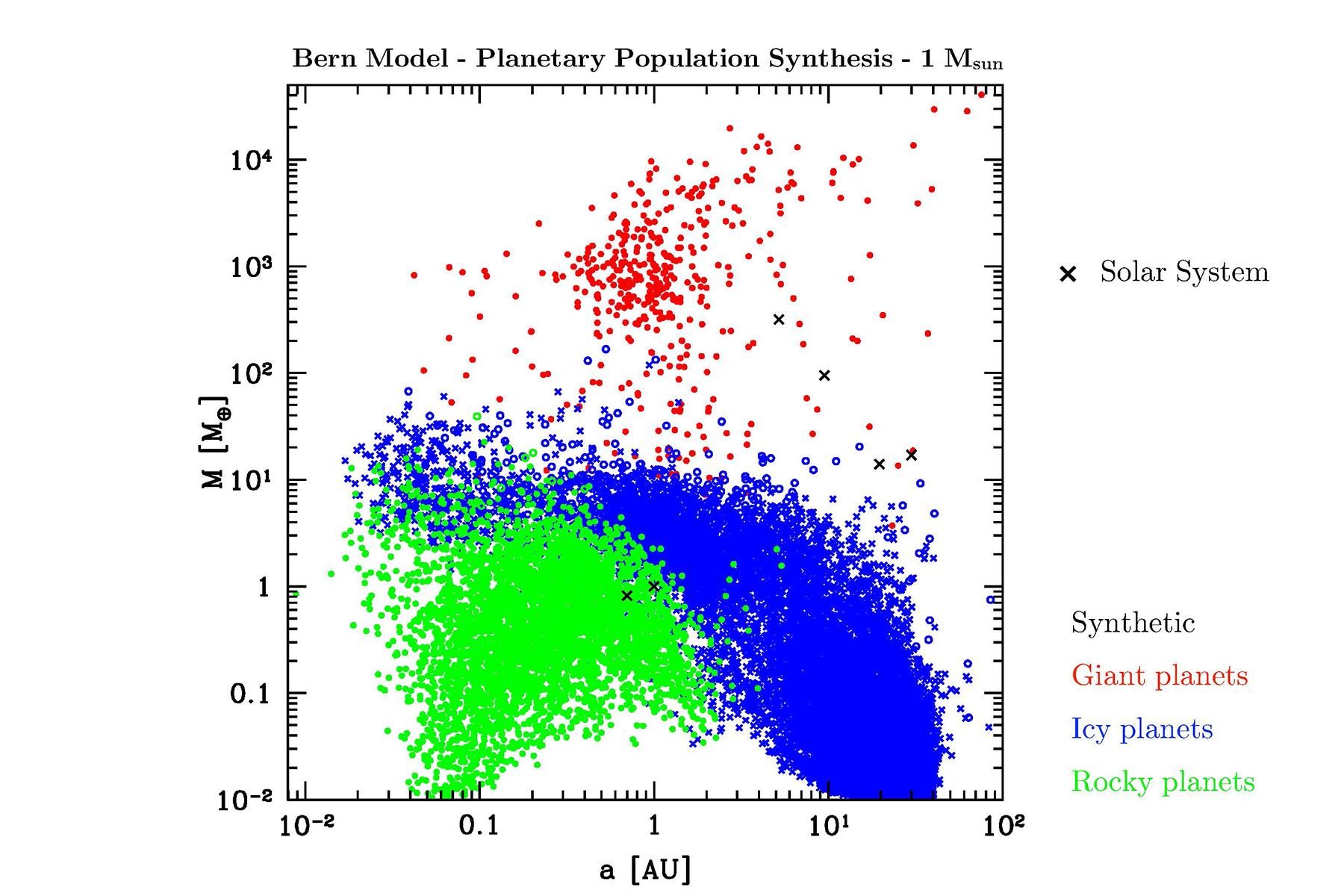 Vergleich der synthetische Planetenpopulation vorausgesagt vom Berner Modell mit dem Sonnensystem, bzw. mit Trappist 1 und GJ 3512b. Sonnensystem und Trappist 1 stehen im Einklang mit dem Modell, GJ 3512b hingegen ist viel massereicher als die Voraussagen des Modells.  © Universität Bern, Graphik: Christoph Mordasini