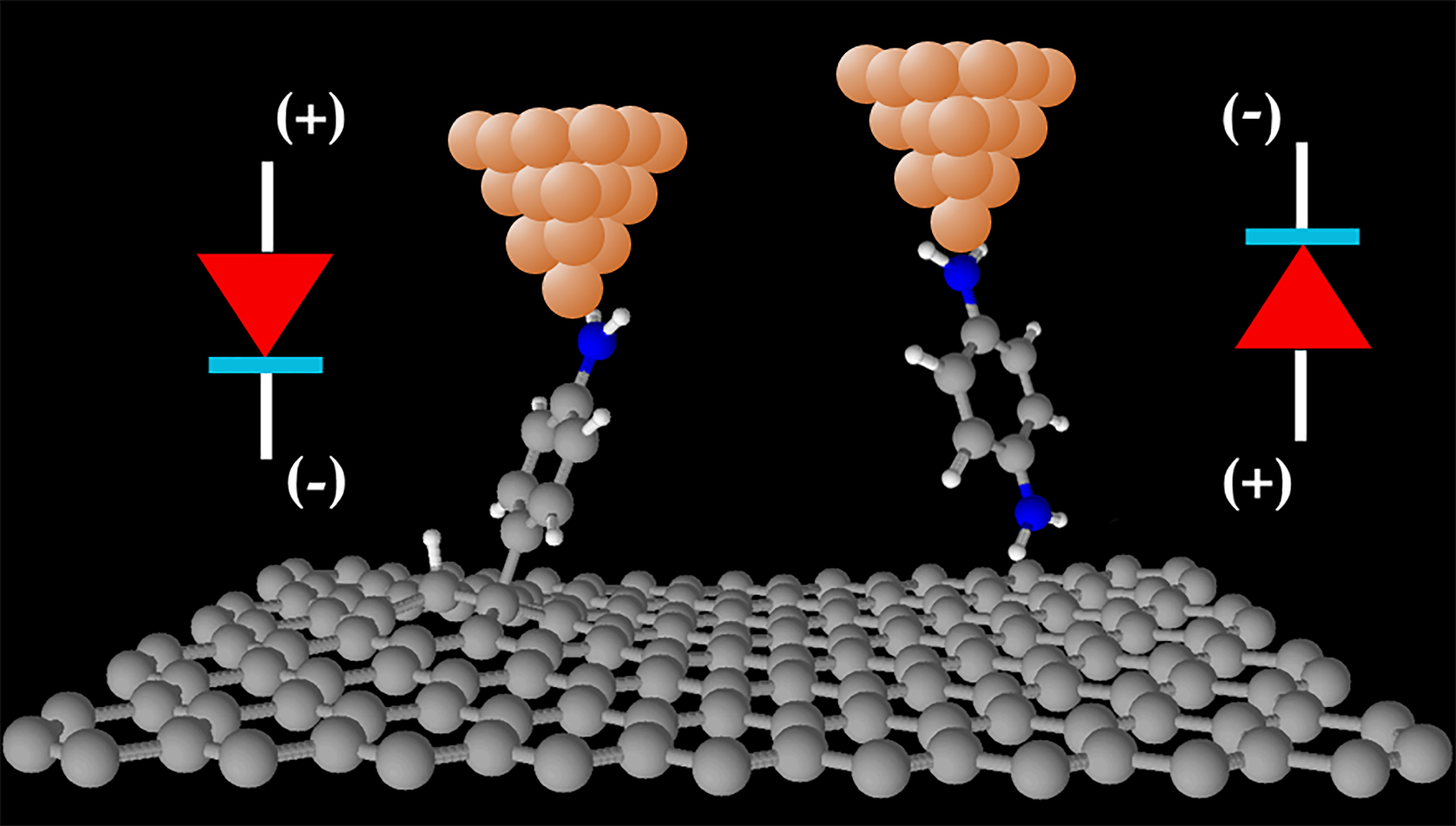 Graphene electrodes offer new functionalities in molecular